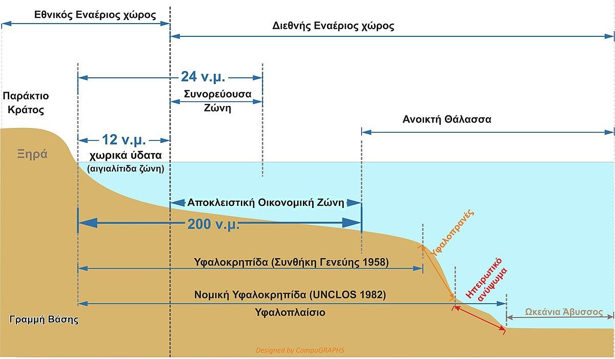Θαλάσσιες ζώνες, έννοιες και ελληνοτουρκική διένεξη…του Παναγιώτη Δουκέλη